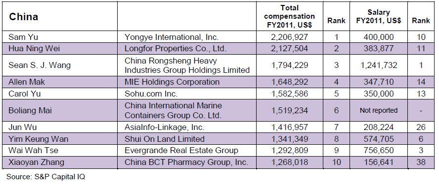 Salary Benchmarks: Meet Asia's Millionaire CFOs | CFO Innovation