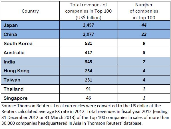 Asia's Top 100 Companies: Are You on the A-List?   CFO
