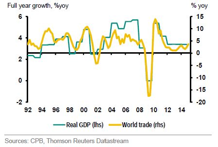 Now for Some Good News: Global Trade Is Regaining Traction