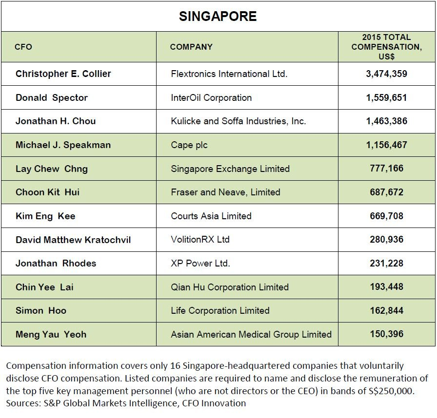 Who's Asia's Best Paid CFO? For the First Time, A Woman Tops the