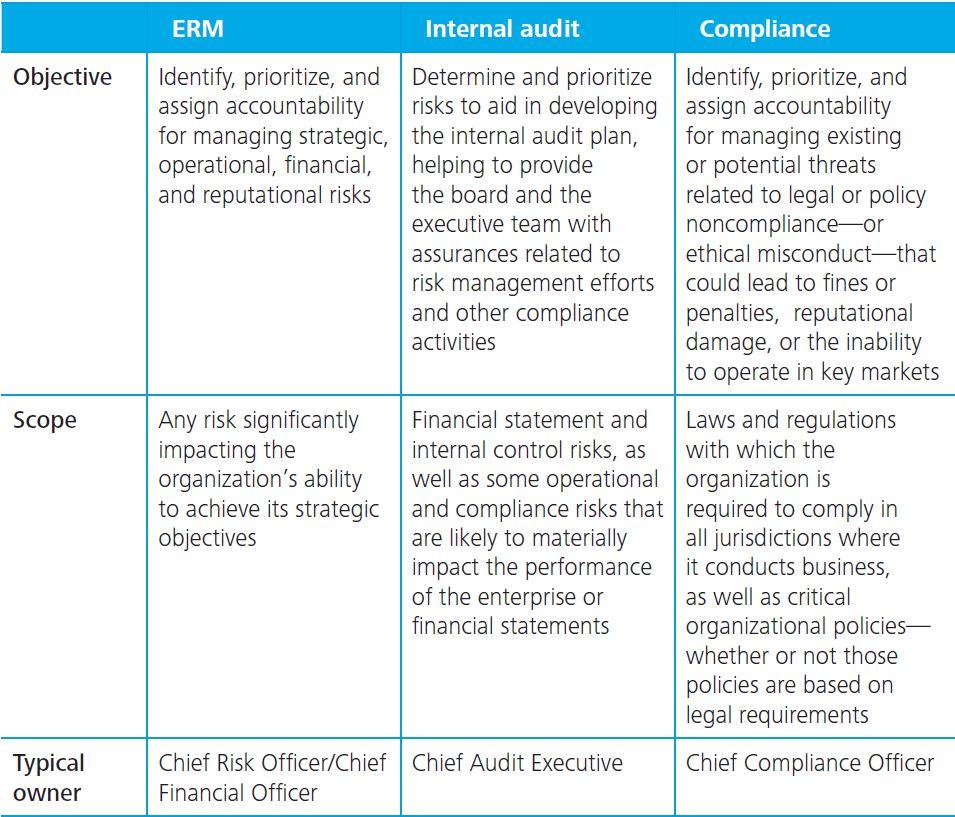 interrelationship among enterprise risk management internal audit and compliance risk assessments