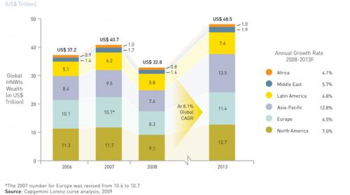 Figure 3. HNWI Financial Wealth Forecast, 2006-2013F (by Region)