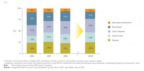 Figure 1. Breakdown of Asia Pacific HNWI Financial Assets, 2006-2010F