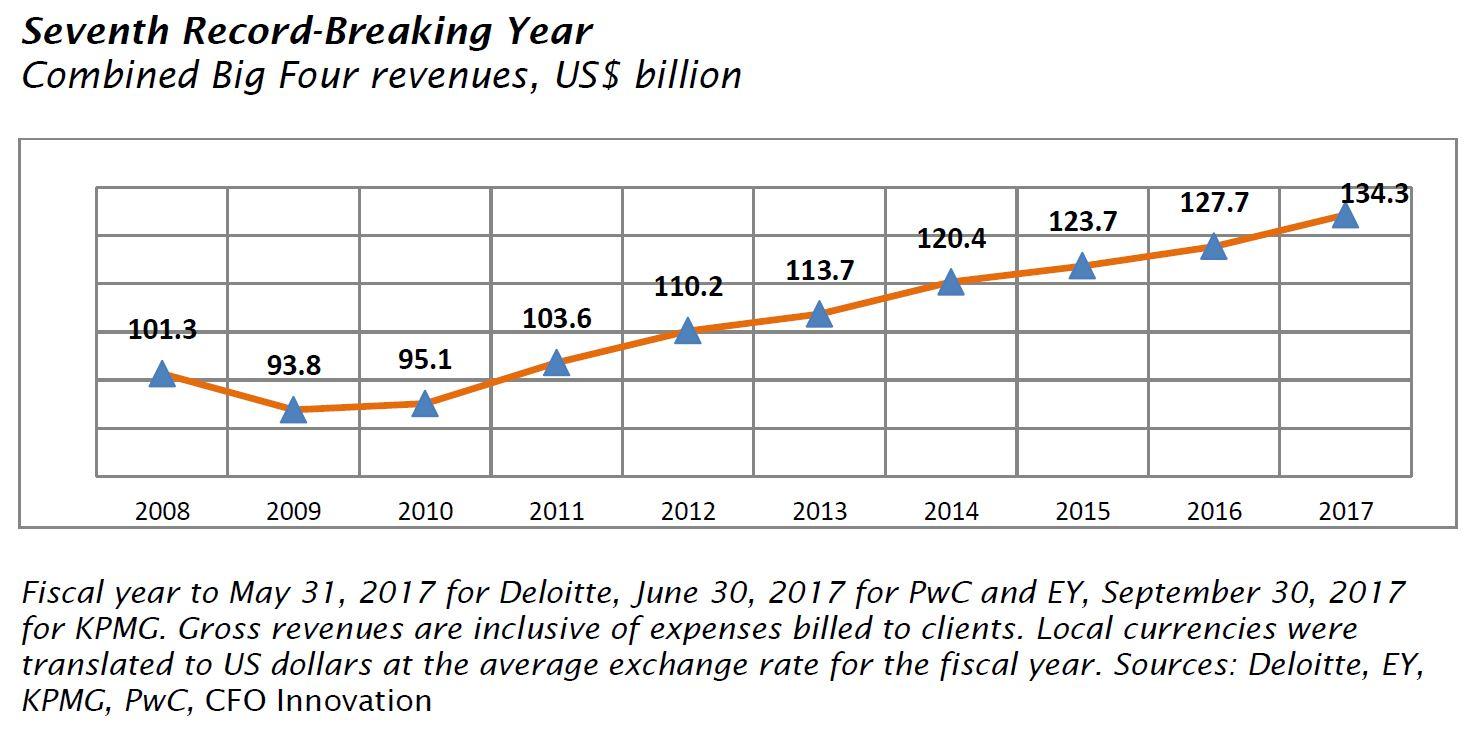 Slicing Up an Ever Juicier Pie: Big Four Deloitte Vs  EY Vs  KPMG Vs