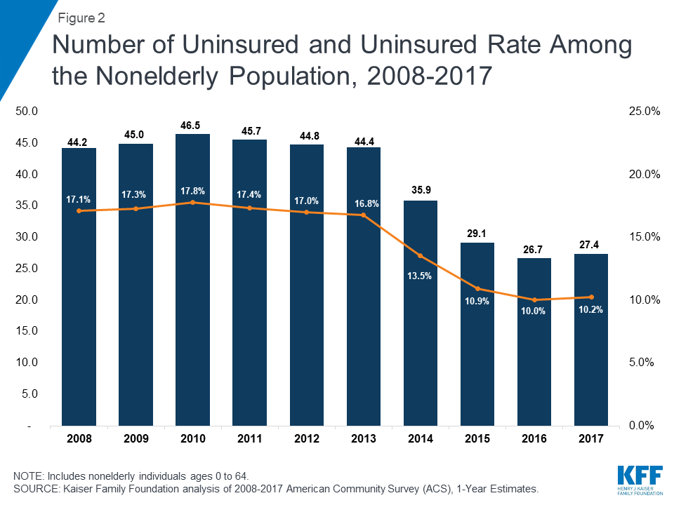 45% of the uninsured population is out of the ACA's reach ...