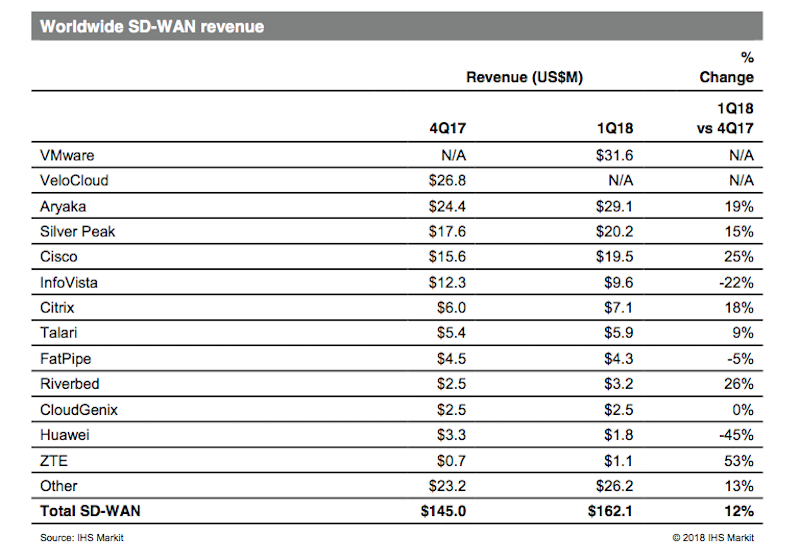 Report: VMware tops Q1 SD-WAN revenues while Huawei tumbles