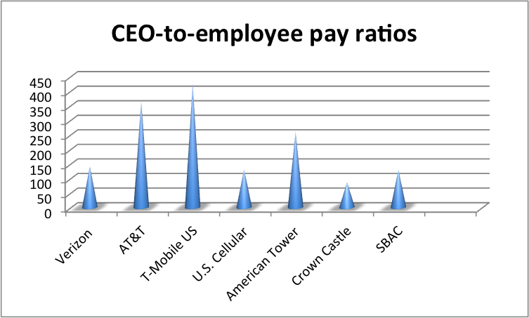 T Mobile Has Highest Ceo To Worker Pay Ratio Fiercewireless