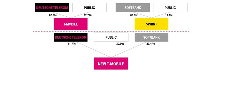The Complete Story Of How T Mobile Finally Reached A Merger