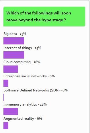 CWHK snap poll on buzzwords