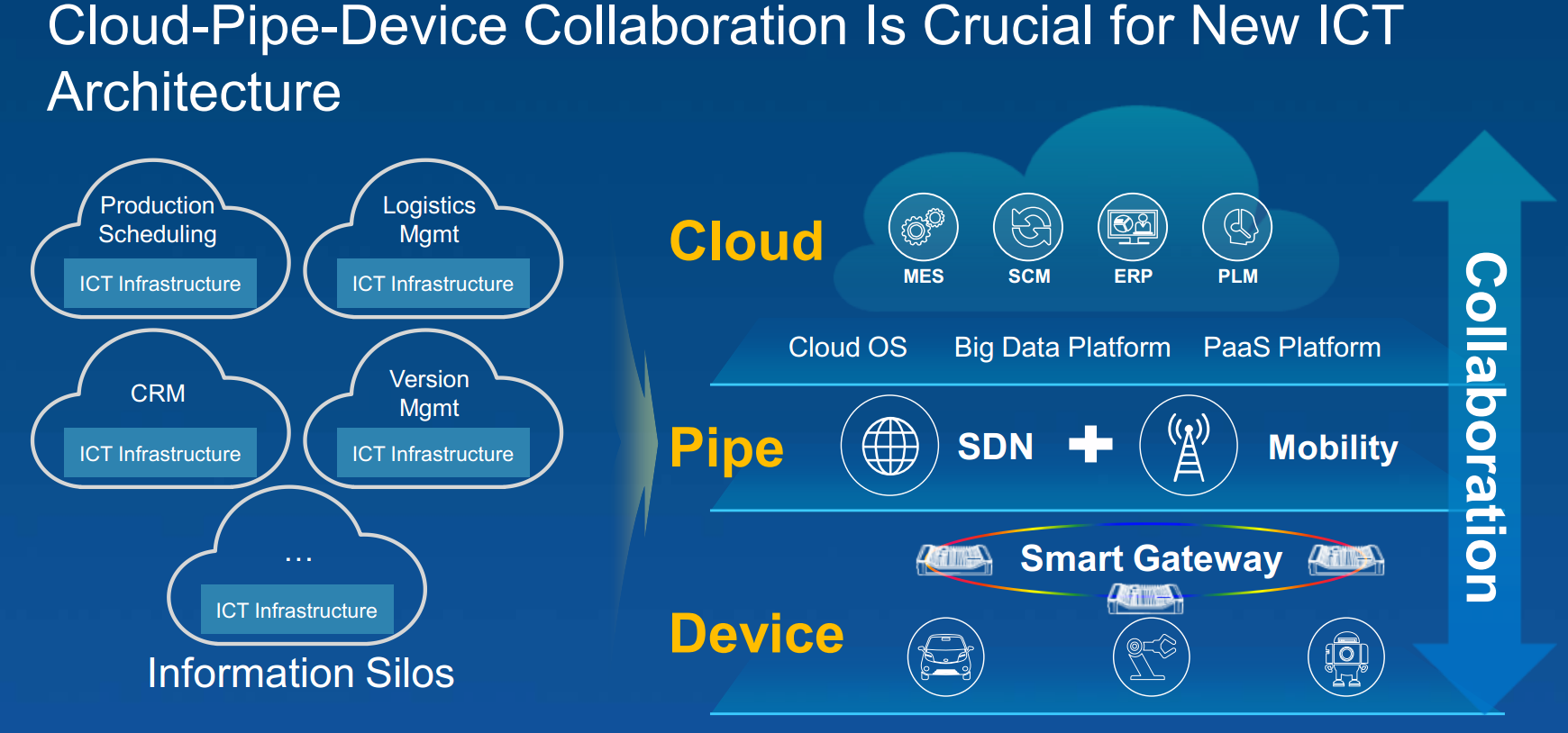 Cloud-Pipe-Device Collaboration