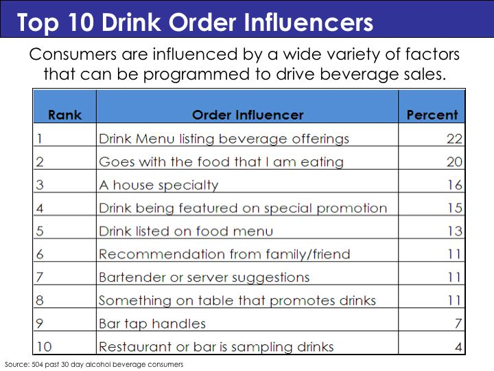 Top 10 Drink Order Influencers