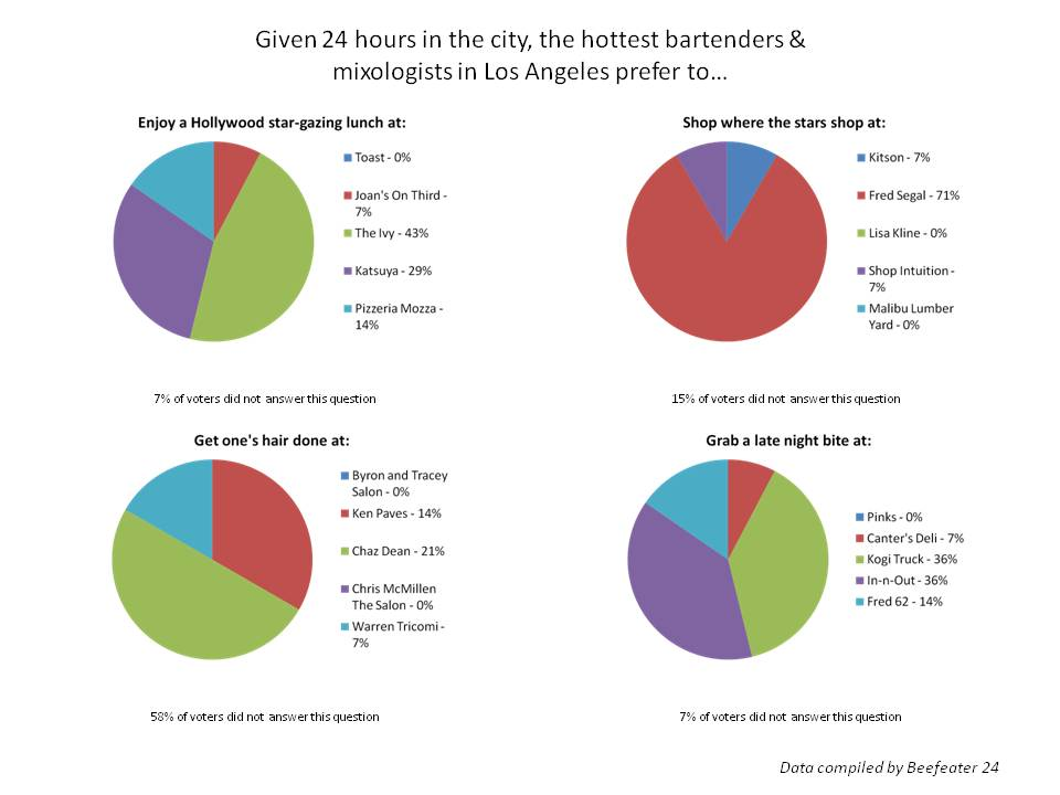 Beefeater Gin LA Bartender Survey