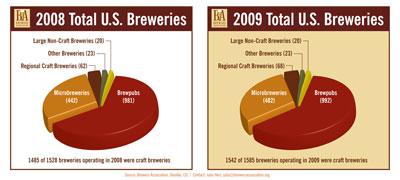 Total U.S. Breweries