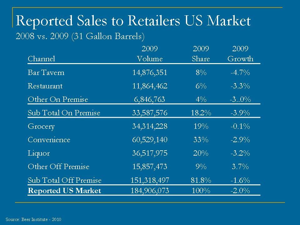 Beer Sales chart