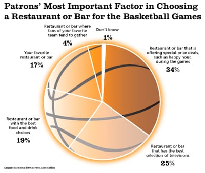 Survey: Reasons for Choosing Bar to Watch Basketball Games