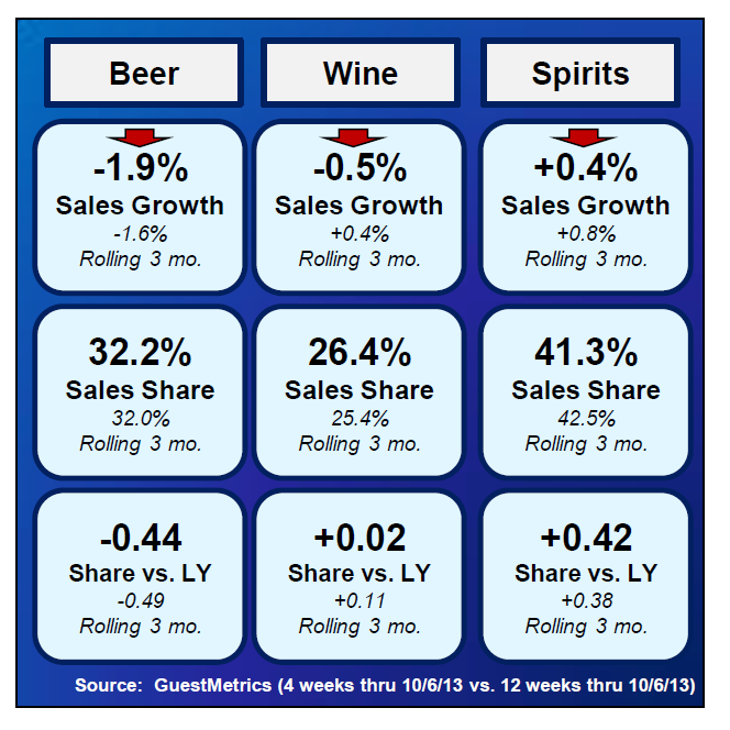Spirit, Beer and Wine Trends