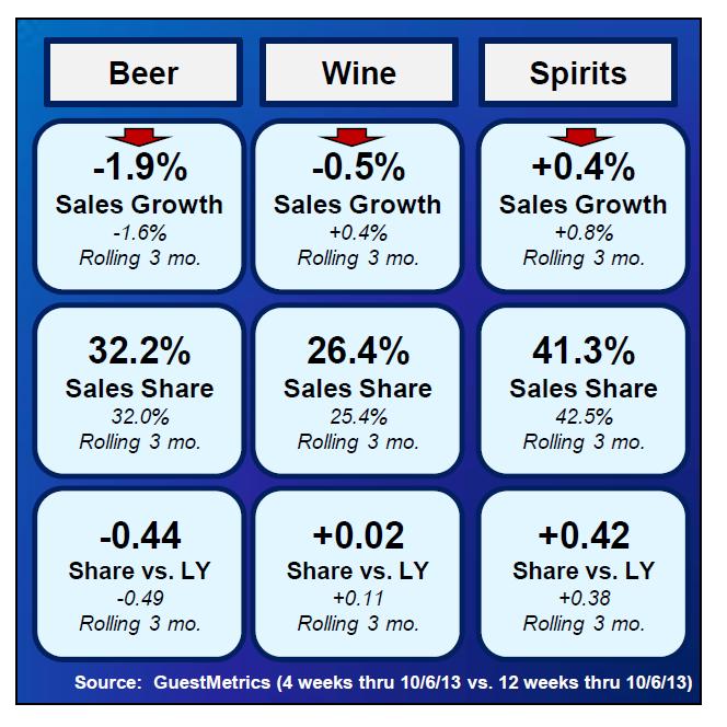 Spirit, Beer and Wine Trends