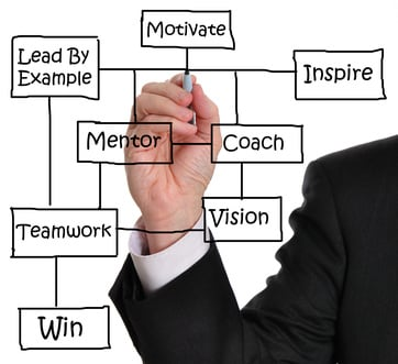 Staff Management / Lead By Example