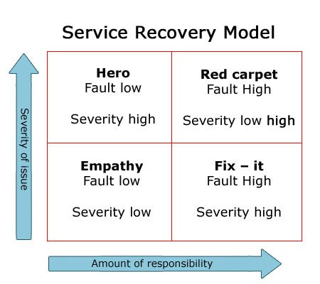 Service Recovery Model