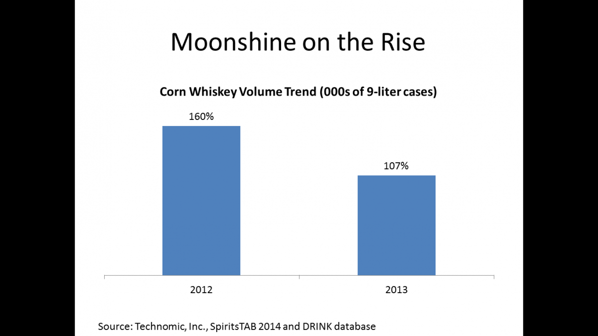 Moonshine on the Rise according to Technomic