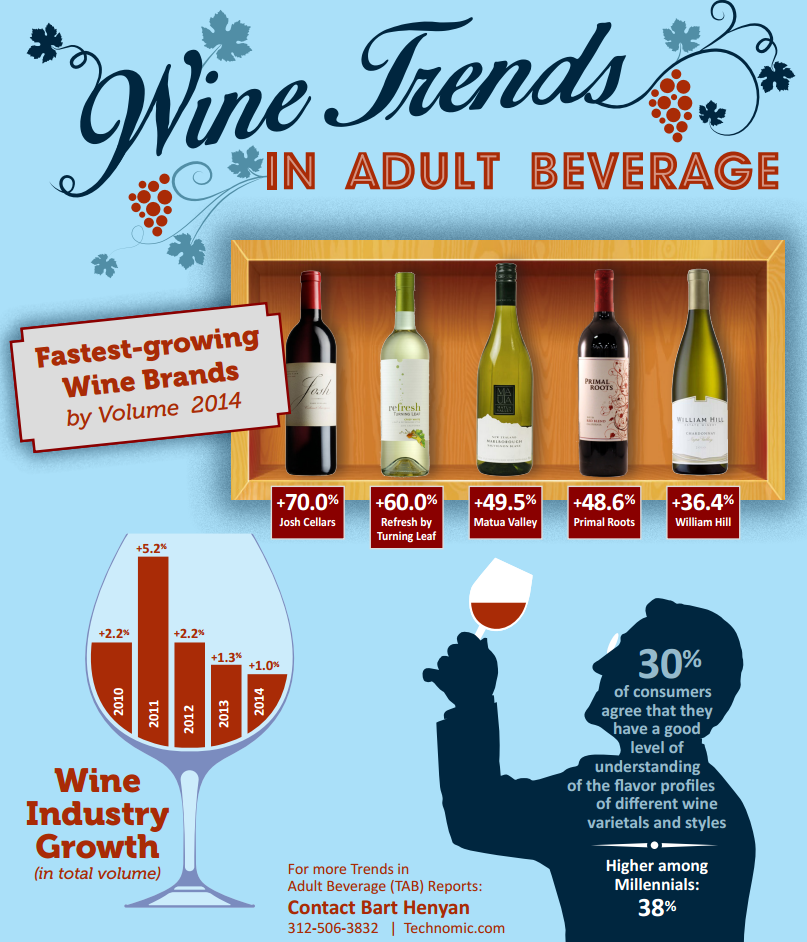 Wine Trends Infographic