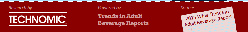 Wine Trends Infographic