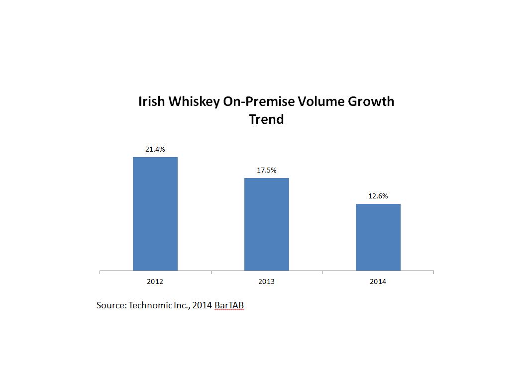 Irish Whiskey Growth Chart