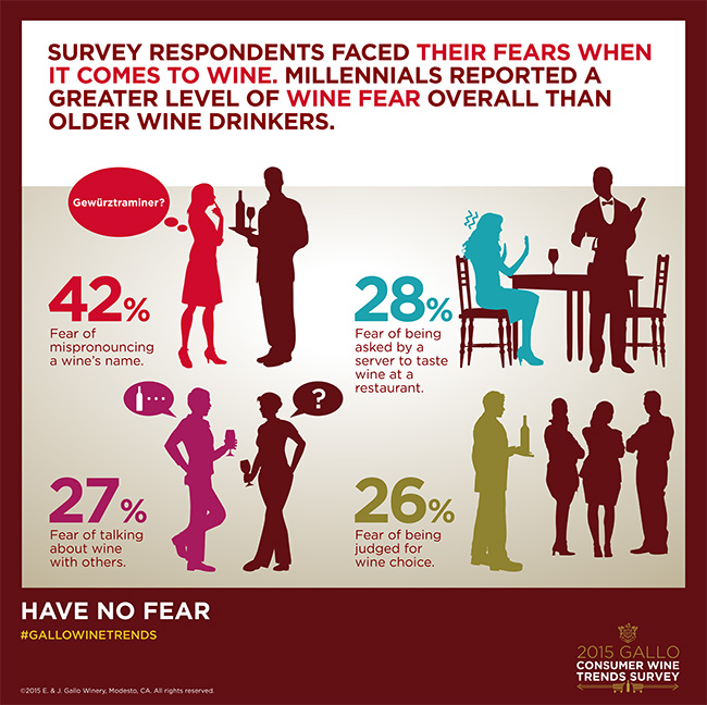 Gallo Consumer Wine Trends Survey - Fear affects wine ordering