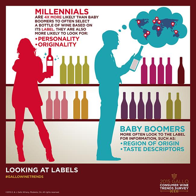 Gallo Consumer Wine Trends Survey - Millennials vs Baby Boomers