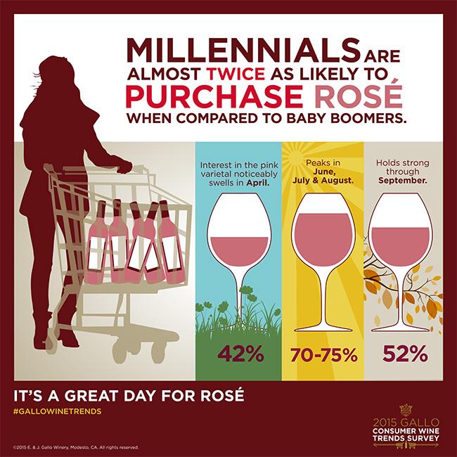 Gallo Consumer Wine Trends Survey - Rose wine trend