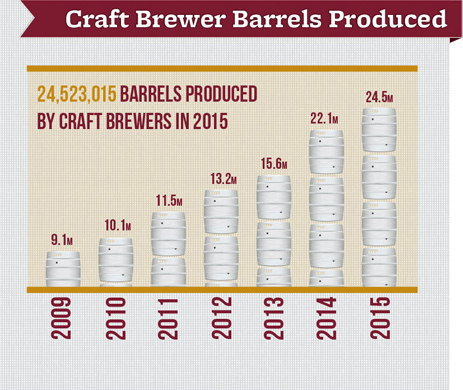 US craft brewer barrels produced - Brewers Association