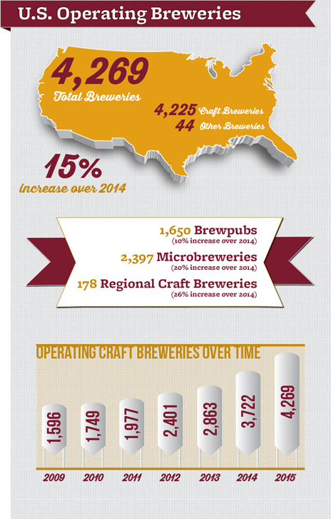 US operating craft breweries - Brewers Association