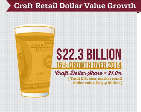 Craft beer retail dollar value growth - Brewers Association