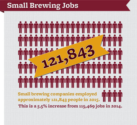 US craft beer small brewing jobs - Brewers Association