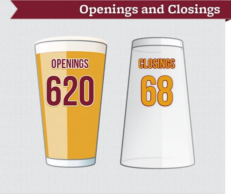 US craft breweries openings and closings - Brewers Association