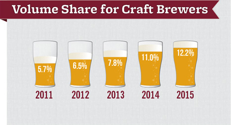 Volume share for US craft brewers - Brewers Association
