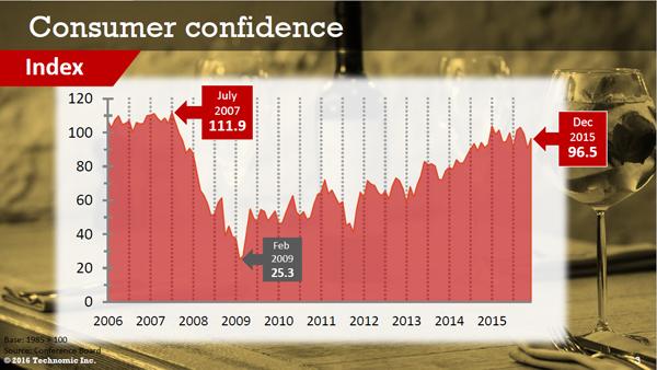 Consumer confidence - Technomic, Inc