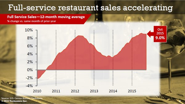 Full-service restaurant sales accelerating - Technomic, Inc