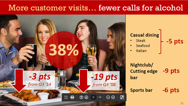 More customer visits but fewer calls for alcohol - Technomic, Inc