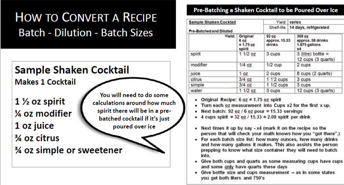 How to convert a cocktail recipe for dilution - Kathy Kasey Liquid Kitchen
