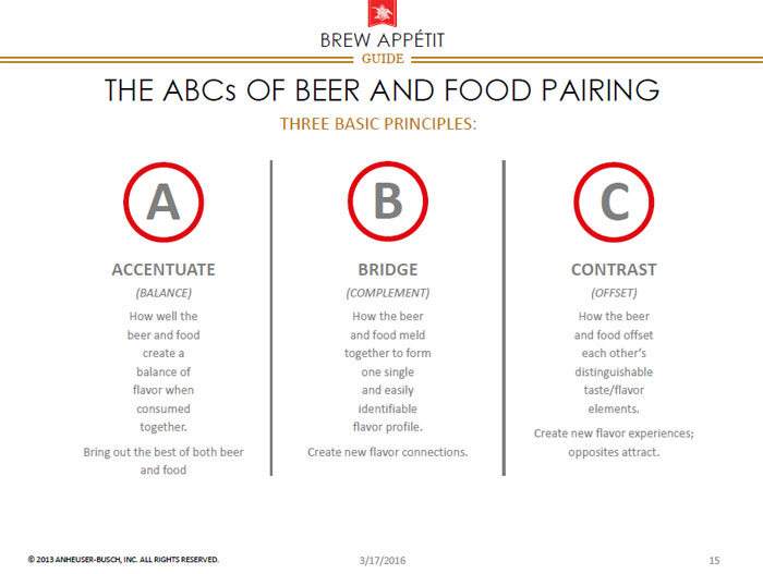 The ABCs of beer and food pairing - Elevating the Beer and Food Experience