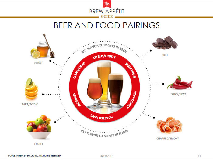 Beer and food pairings - Elevating the Beer and Food Experience