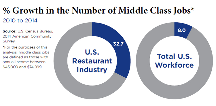 Middle class growth - 2016 National Restaurant Association Forecast