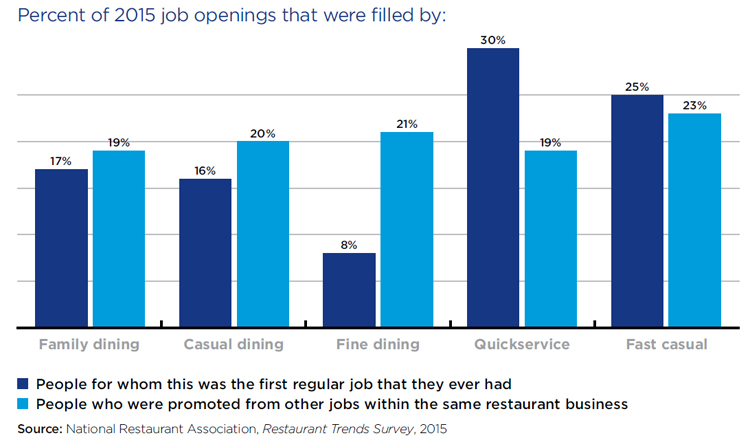 Restaurant industry job openings - 2016 National Restaurant Association Forecast