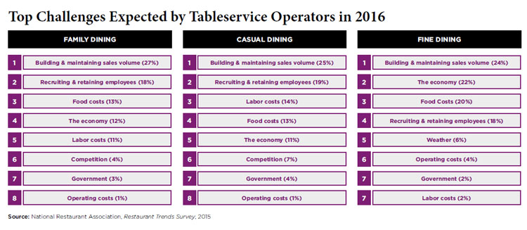 Tableservice challenges - 2016 Restaurant Industry Forecast Tableservice Trends