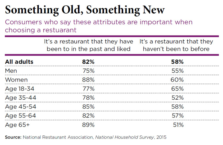 Choosing a restaurant - 2016 Restaurant Industry Forecast Tableservice Trends
