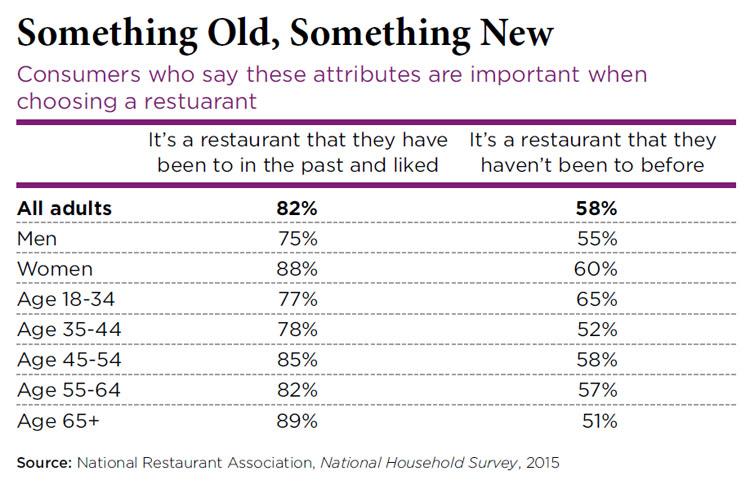 Choosing a restaurant - 2016 Restaurant Industry Forecast Tableservice Trends