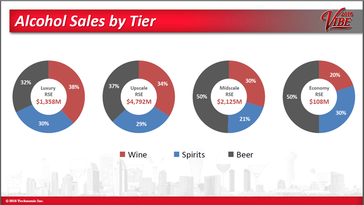 Hotel beverage alcohol sales by tier - Maximixing Hotel Opportunities