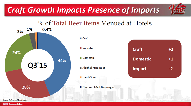 Craft beer grows within hotel segment - Maximixing Hotel Opportunities
