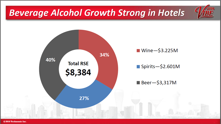 Hotel beverage alcohol sales strong - Maximixing Hotel Opportunities